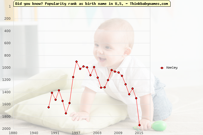 Top 2000 baby names ranking of Keeley name in U.S.