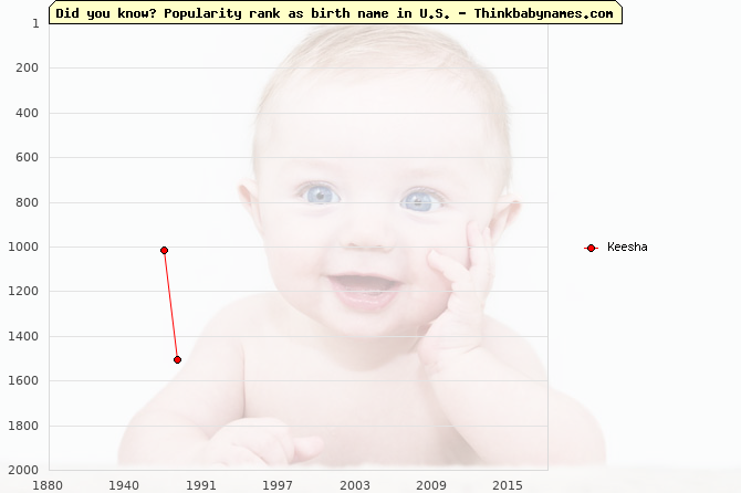 Top 2000 baby names ranking of Keesha name in U.S.