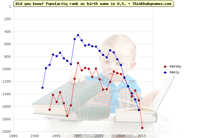 Top 2000 baby names ranking of Keeley, Keely in U.S.
