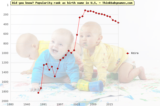 Top 1000 baby names ranking of Keira name in U.S.