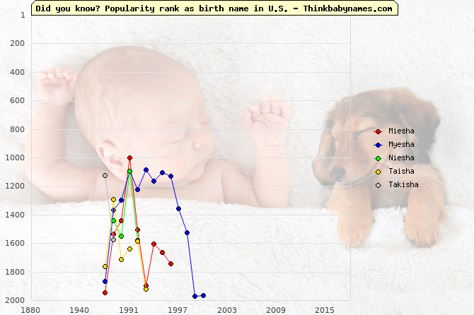 Top 2000 baby names ranking of Miesha, Myesha, Niesha, Taisha, Takisha in U.S.