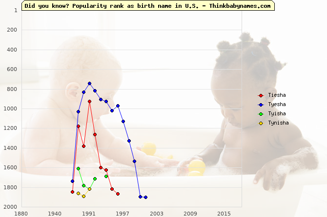 Top 2000 baby names ranking of Tiesha, Tyesha, Tyisha, Tynisha in U.S.