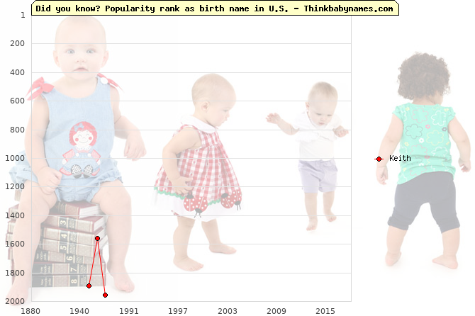 Top 2000 baby names ranking of Keith in U.S.