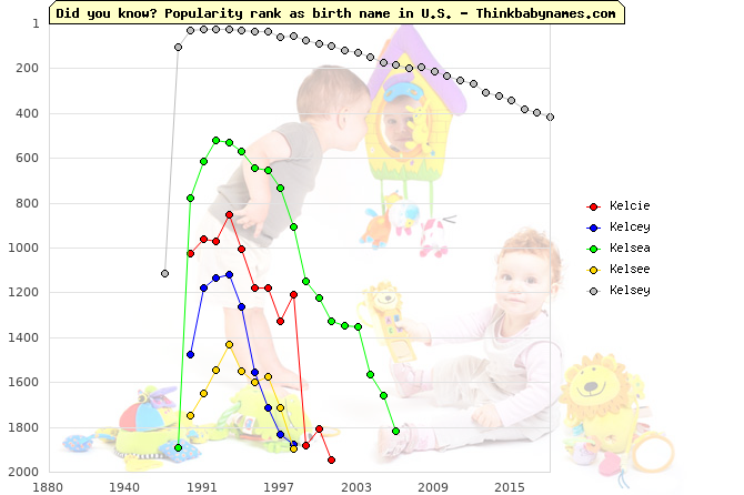 Top 2000 baby names ranking of Kelcie, Kelcey, Kelsea, Kelsee, Kelsey in U.S.