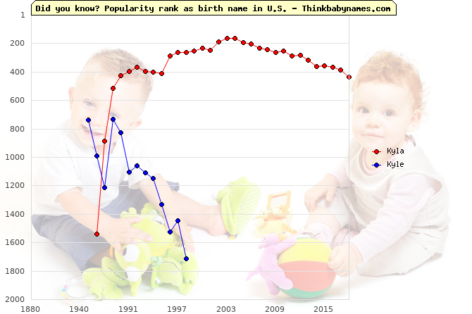 Top 2000 baby names ranking of Kyla, Kyle in U.S.