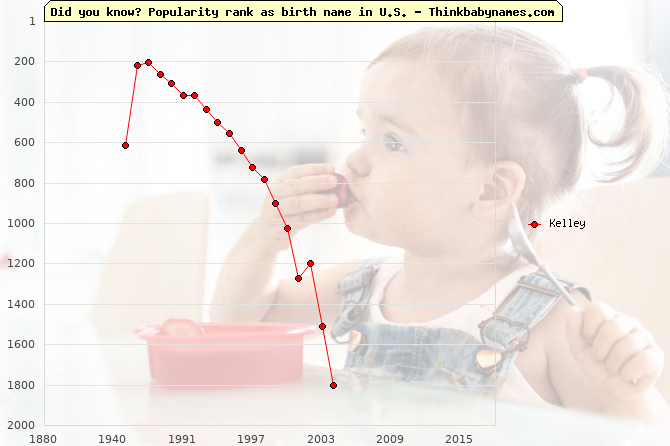 Top 1000 baby names ranking of Kelley name in U.S.