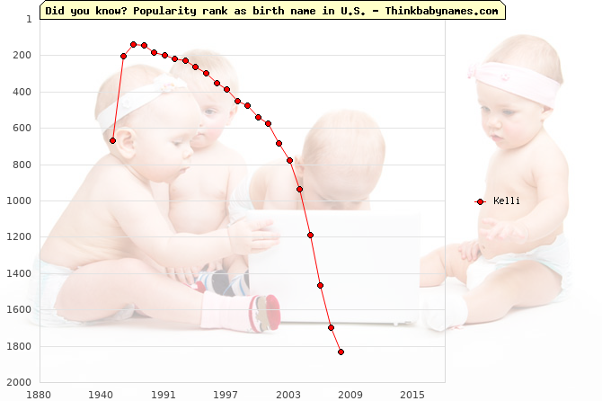 Top 2000 baby names ranking of Kelli name in U.S.