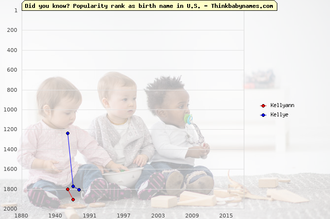 Top 2000 baby names ranking of Kellyann, Kellye in U.S.