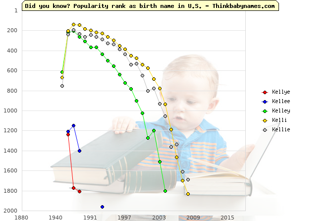 Top 2000 baby names ranking of Kellye, Kellee, Kelley, Kelli, Kellie in U.S.
