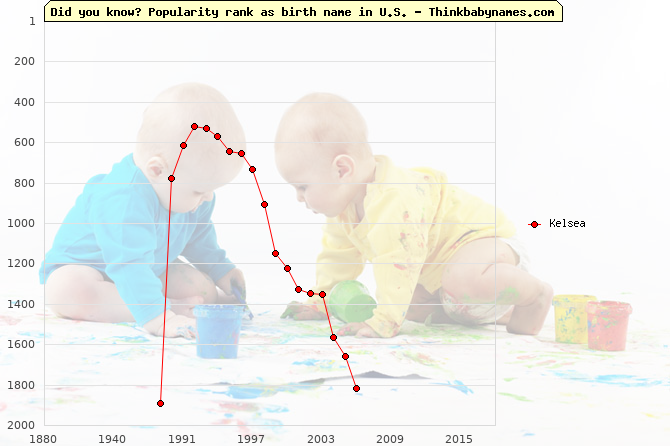 Top 1000 baby names ranking of Kelsea name in U.S.