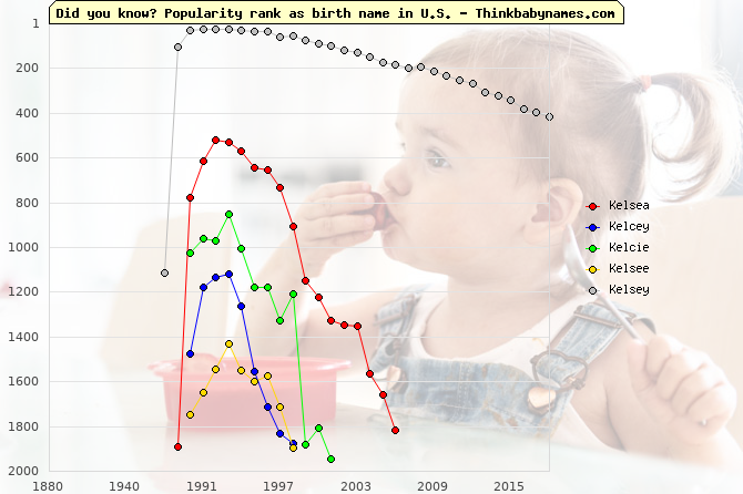 Top 2000 baby names ranking of Kelsea, Kelcey, Kelcie, Kelsee, Kelsey in U.S.