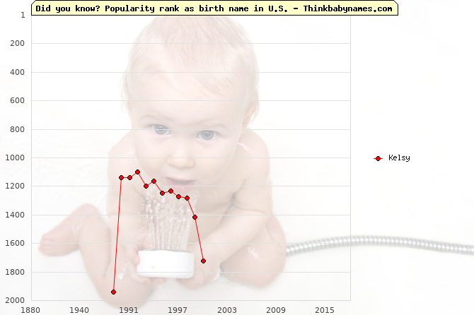 Top 2000 baby names ranking of Kelsy name in U.S.