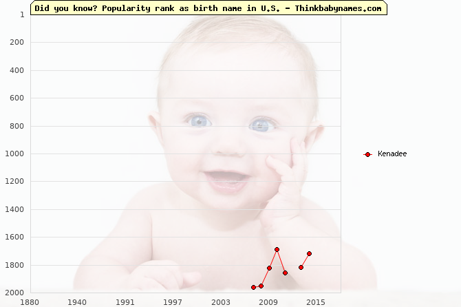 Top 2000 baby names ranking of Kenadee name in U.S.