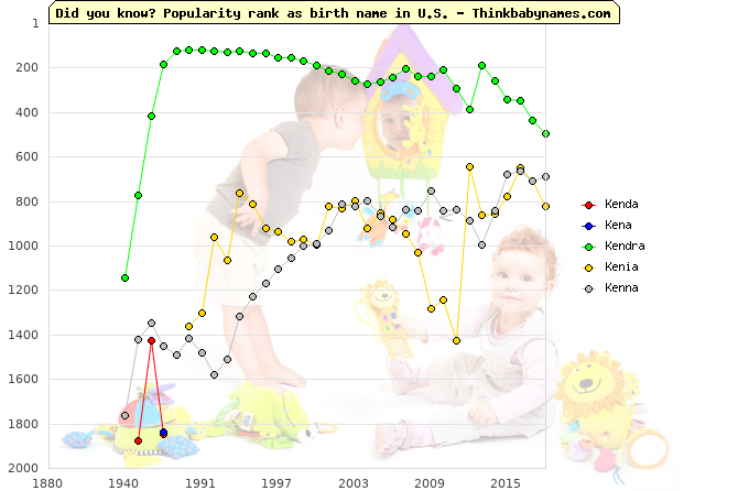 Top 2000 baby names ranking of Kenda, Kena, Kendra, Kenia, Kenna in U.S.