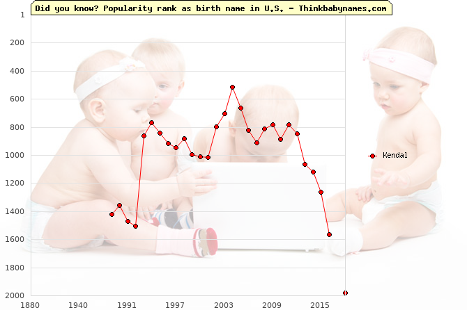 Top 2000 baby names ranking of Kendal name in U.S.