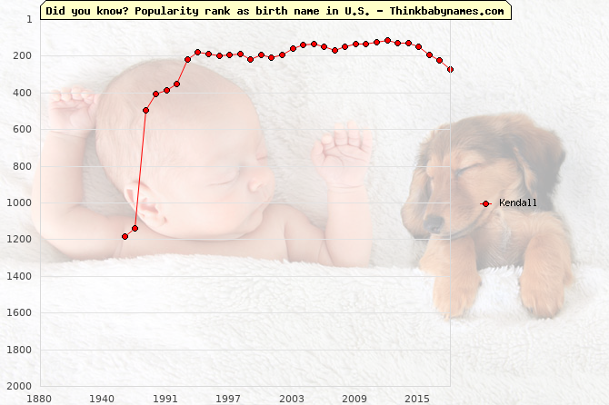 Top 2000 baby names ranking of Kendall name in U.S.