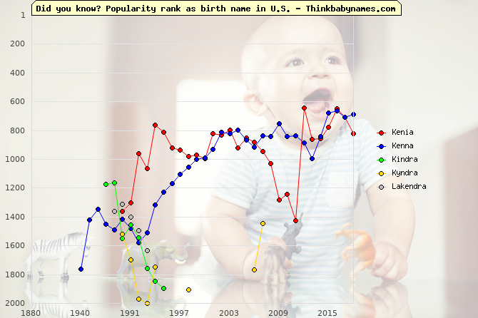 Top 2000 baby names ranking of Kenia, Kenna, Kindra, Kyndra, Lakendra in U.S.