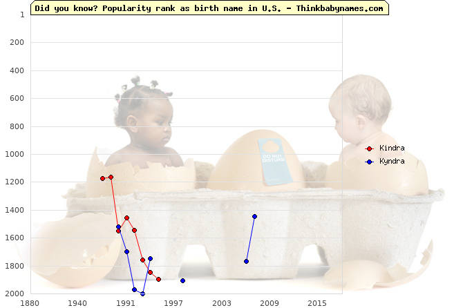 Top 2000 baby names ranking of Kindra, Kyndra in U.S.