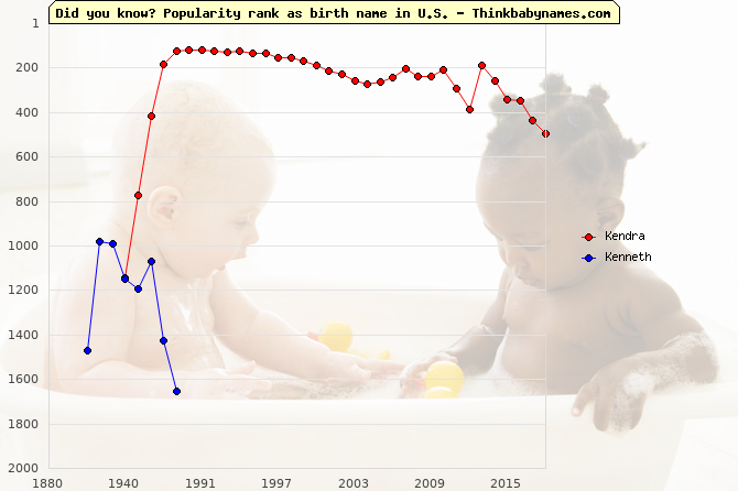 Top 2000 baby names ranking of Kendra, Kenneth in U.S.
