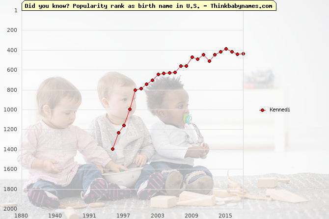 Top 1000 baby names ranking of Kennedi name in U.S.