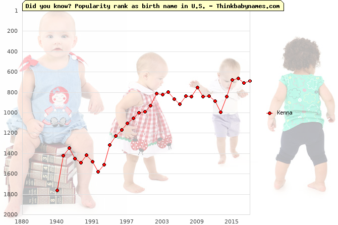 Top 2000 baby names ranking of Kenna in U.S.