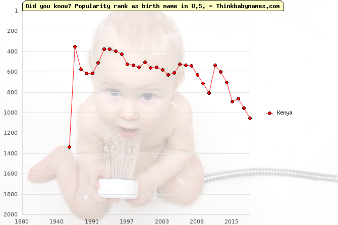 Top 2000 baby names ranking of Kenya name in U.S.