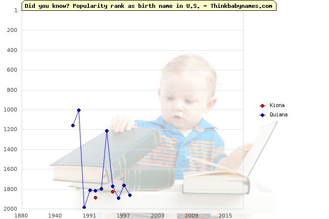 Top 2000 baby names ranking of Kiona, Quiana in U.S.