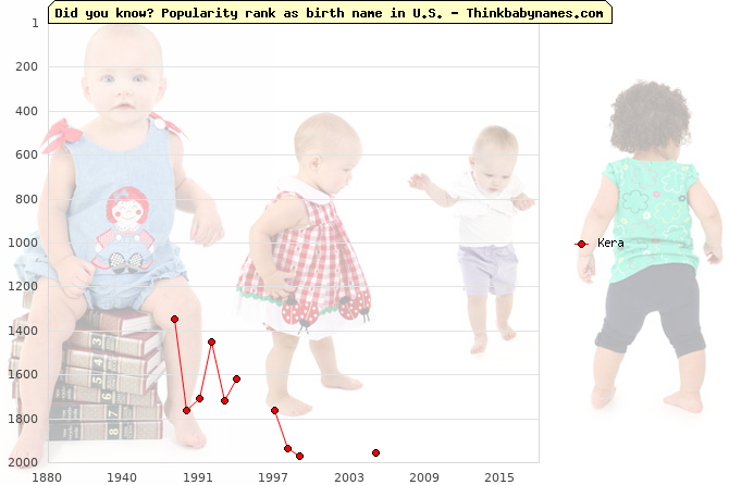 Top 2000 baby names ranking of Kera name in U.S.