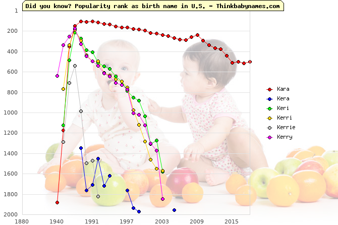 Top 2000 baby names ranking of Kara, Kera, Keri, Kerri, Kerrie, Kerry in U.S.
