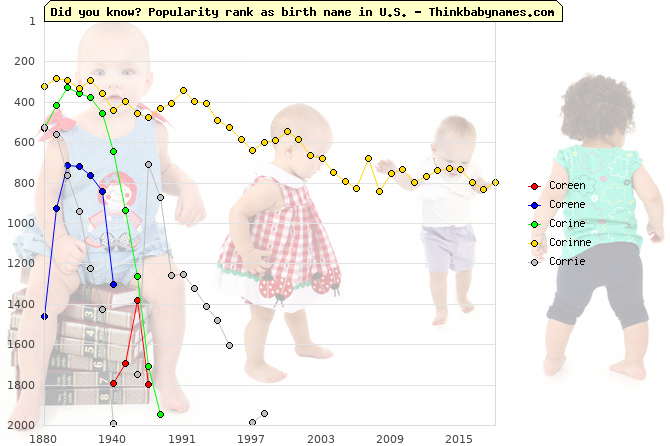 Top 2000 baby names ranking of Coreen, Corene, Corine, Corinne, Corrie in U.S.