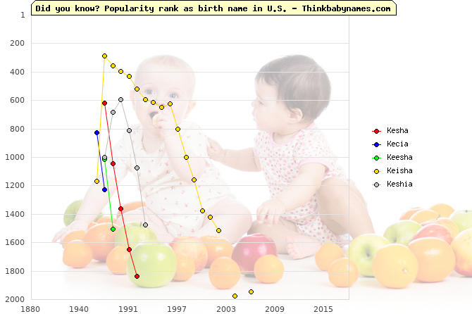 Top 2000 baby names ranking of Kesha, Kecia, Keesha, Keisha, Keshia in U.S.