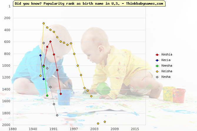 Top 2000 baby names ranking of Keshia, Kecia, Keesha, Keisha, Kesha in U.S.