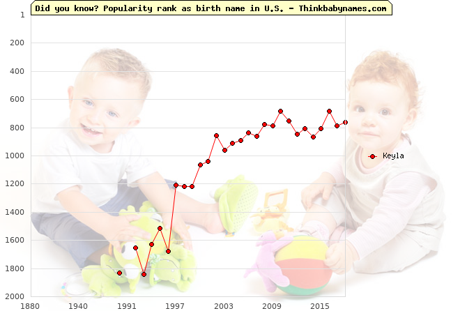 Top 2000 baby names ranking of Keyla name in U.S.