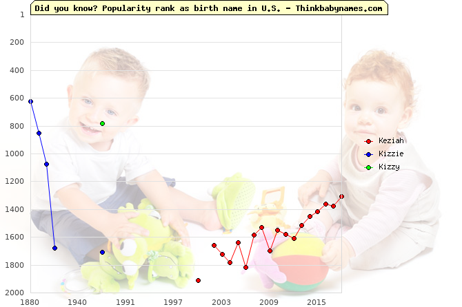 Top 2000 baby names ranking of Keziah, Kizzie, Kizzy in U.S.