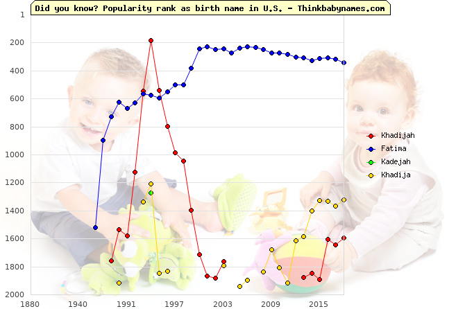 Top 2000 baby names ranking of Khadijah, Fatima, Kadejah, Khadija in U.S.