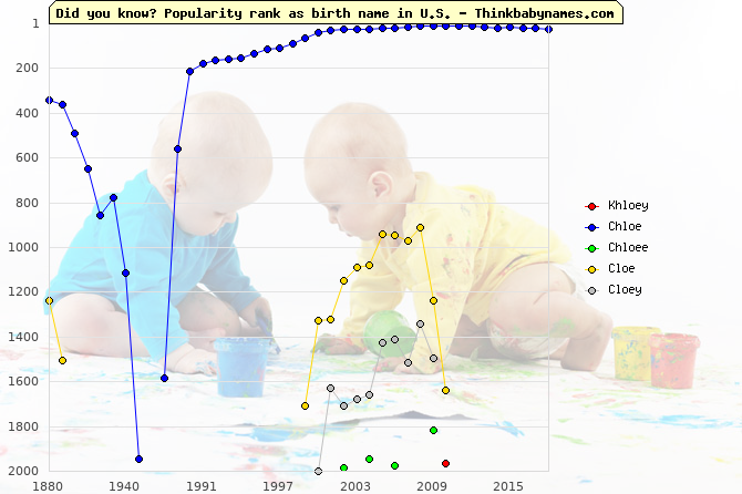 Top 2000 baby names ranking of Khloey, Chloe, Chloee, Cloe, Cloey in U.S.