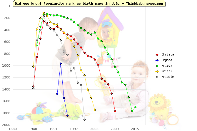 Top 1000 baby names ranking of Christa, Crysta, Krista, Kristi, Kristie in U.S.