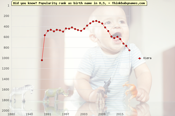 Top 2000 baby names ranking of Kiera name in U.S.