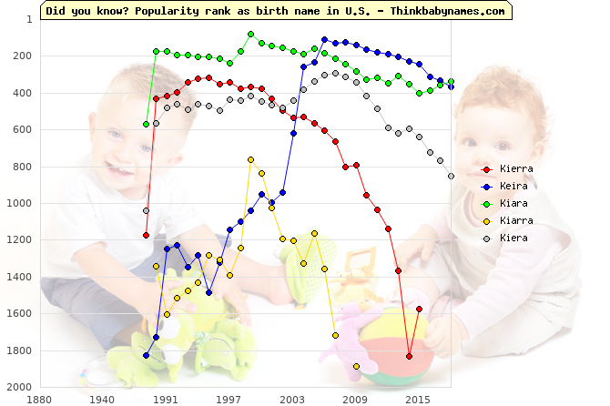 Top 2000 baby names ranking of Kierra, Keira, Kiara, Kiarra, Kiera in U.S.