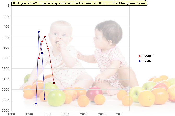 Top 2000 baby names ranking of Keshia, Kisha in U.S.
