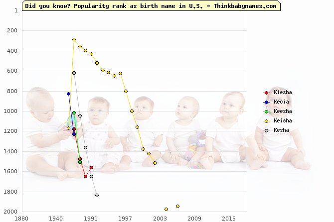 Top 2000 baby names ranking of Kiesha, Kecia, Keesha, Keisha, Kesha in U.S.