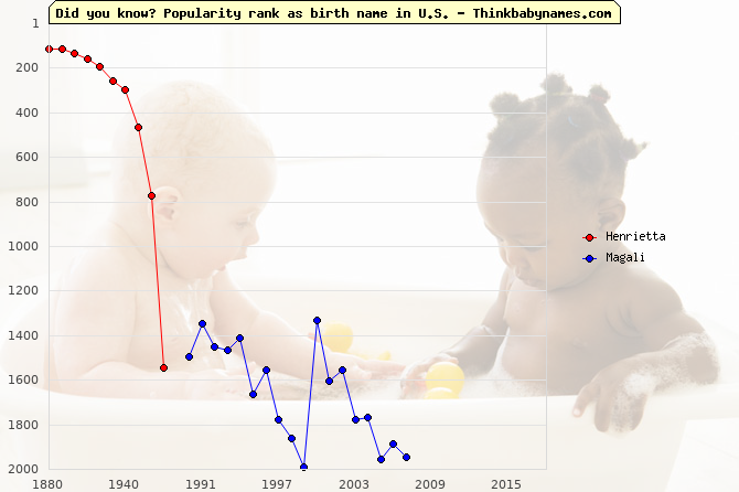 Top 2000 baby names ranking of Henrietta, Magali in U.S.