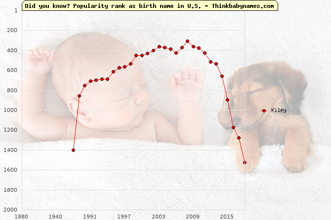 Top 2000 baby names ranking of Kiley name in U.S.