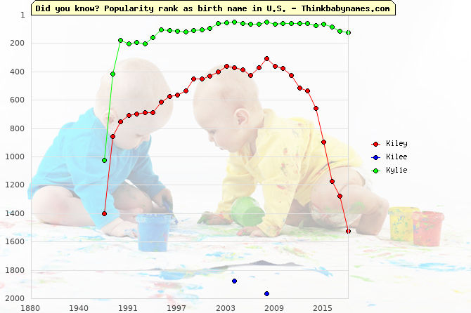 Top 2000 baby names ranking of Kiley, Kilee, Kylie in U.S.