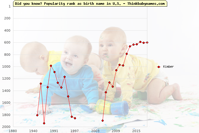 Top 2000 baby names ranking of Kimber name in U.S.