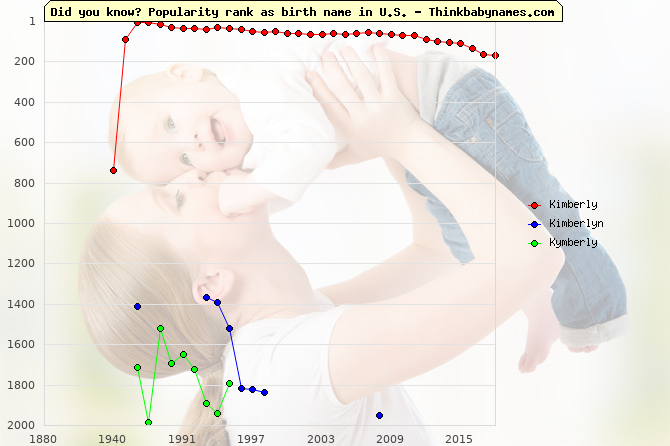Top 2000 baby names ranking of Kimberly, Kimberlyn, Kymberly in U.S.