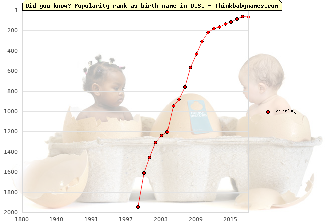 Top 1000 baby names ranking of Kinsley name in U.S.