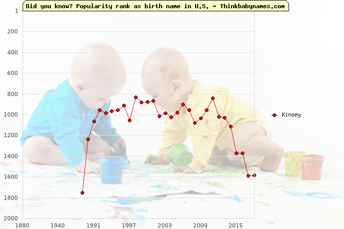 Top 2000 baby names ranking of Kinsey in U.S.
