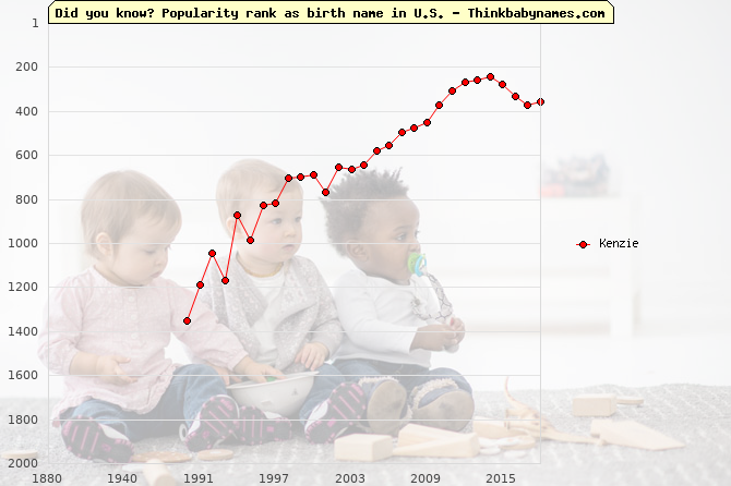Top 2000 baby names ranking of Kenzie in U.S.
