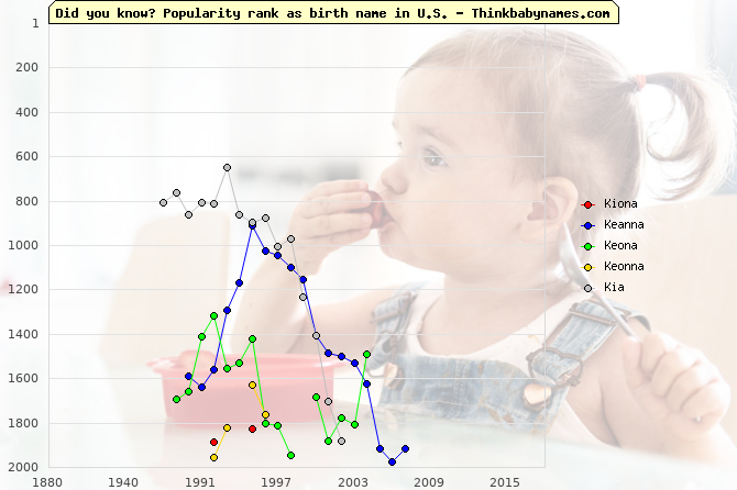 Top 2000 baby names ranking of Kiona, Keanna, Keona, Keonna, Kia in U.S.